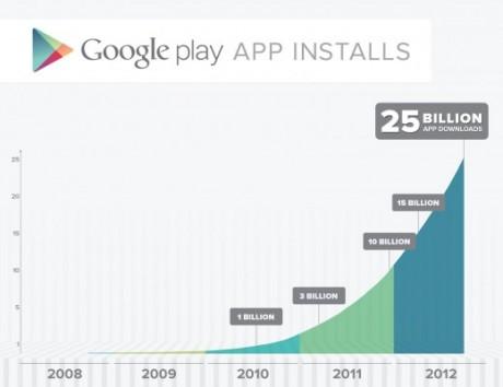 Google Play - 25 miliardów pobrań