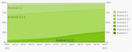 Android - wrzesień - wykres liniowy