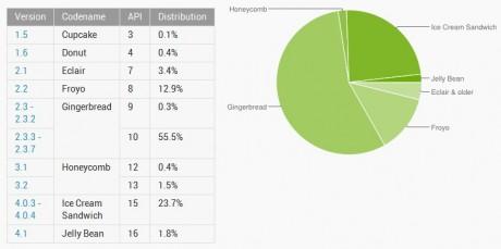 Android - wrzesień - wykres kołowy i tabela