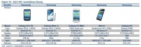 samsung-galaxy-s4-tabela