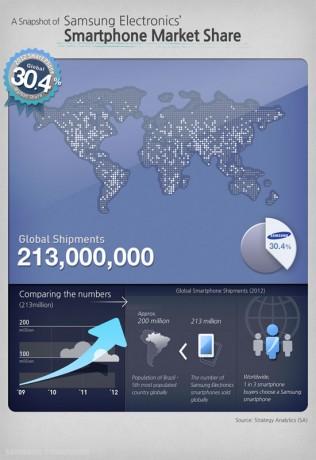 samsung-smartphone-market-share-213-mln