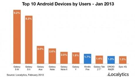 top-10-urzadzenia-z-androidem-styczen-2013