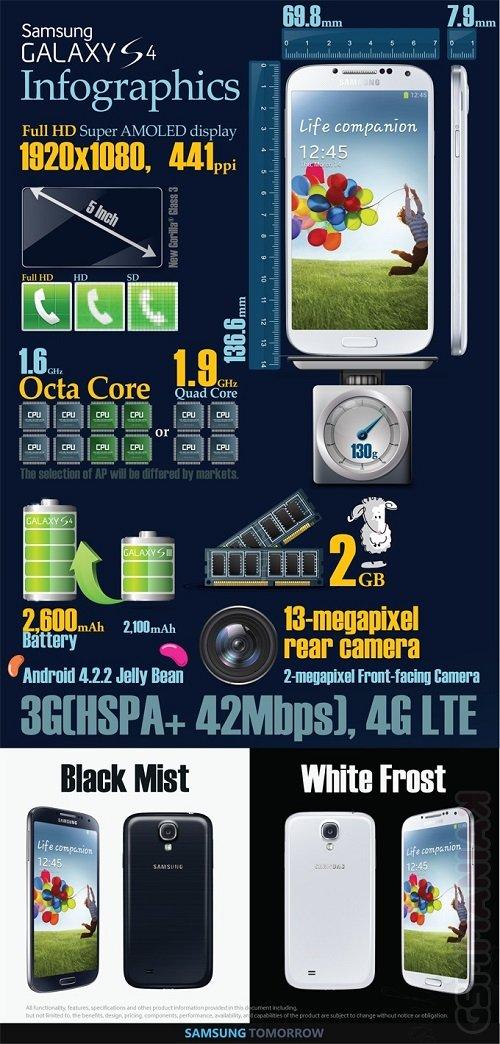 Samsung-Galaxy-S4-infografika