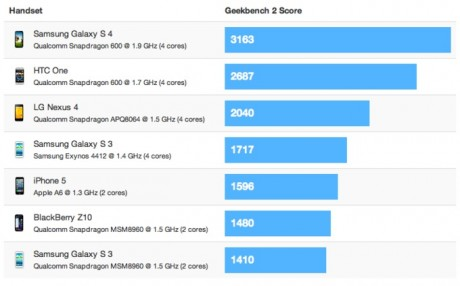 geekbench-2-galaxy-s4