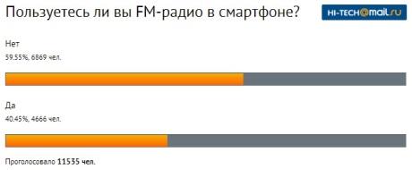 Czy używasz radia w smartfonie? Ankieta [źródło: hi-tech.mail.ru]