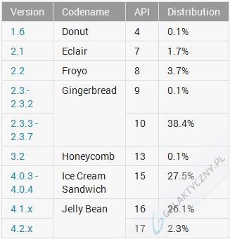 Statystyki systemu Android - miesiąc kwiecień 2013 r. [źródło: developer.android.com]