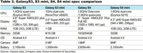 Galaxy S 4 mini - specyfikacja [źródło: SamMobile]
