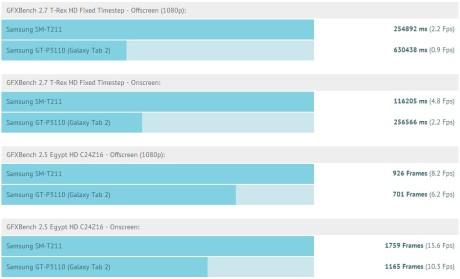 Galaxy Tab 3 vs. Galaxy Tab 2 [źródło: SamMobile]