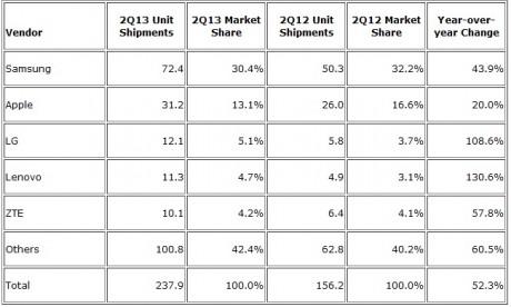 Sprzedaż smartfonów w II kwartale 2013 roku [źródło: IDC]