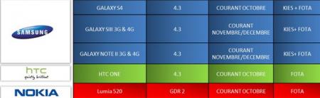 Android 4.3 Jelly Bean dla S III, S 4 i Note II [źródło: SFR]