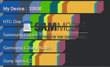 Galaxy S4 LTE-A w AnTuTu [źródło: SamMobile]