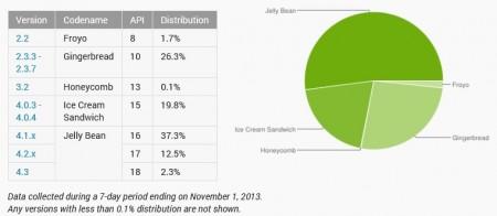Statystyki systemu Android w październiku [źródło: Google]