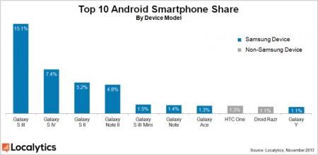 TOP 10 smartfonów z Androidem [źródło: Localytics]
