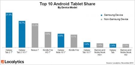 TOP 10 tabletów z Androidem [źródło: Localytics]