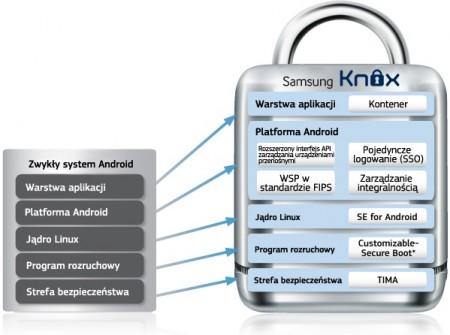 Struktura Knox [źródło: Samsung]