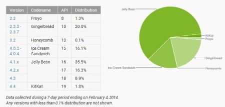 Android w styczniu 2014 [źródło: Android]