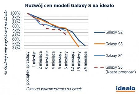 Prognoza ceny Galaxy S 5  [źródło: Idealo]