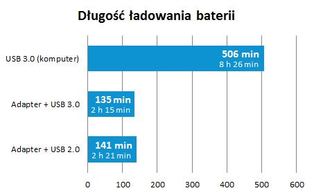 recenzja-galaxy-note-3-wykres-dlugosc-ladowania-baterii