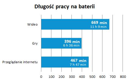 recenzja-galaxy-note-3-wykres-praca-baterii