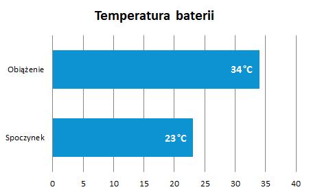 recenzja-galaxy-note-3-wykres-temperatura-baterii