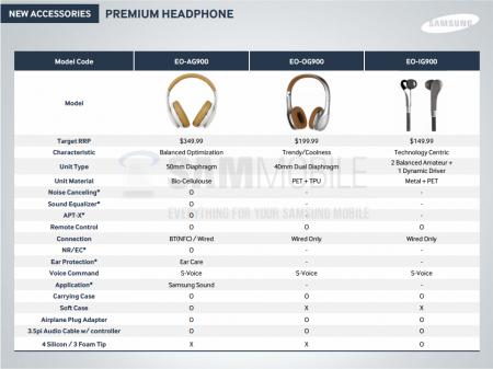 Słuchawki Samsung [źródło: SamMobile]