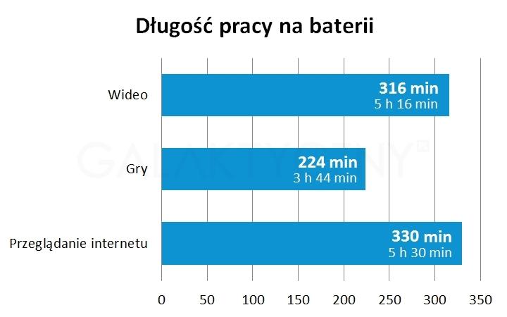 galaxy-tab-pro-8-4-bateria-wykres