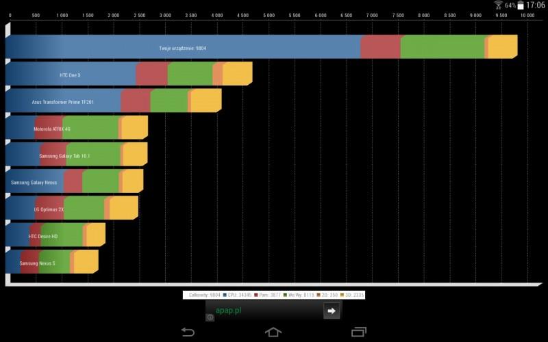 Samsung Galaxy Note 10.1 z KitKatem w Quadrant