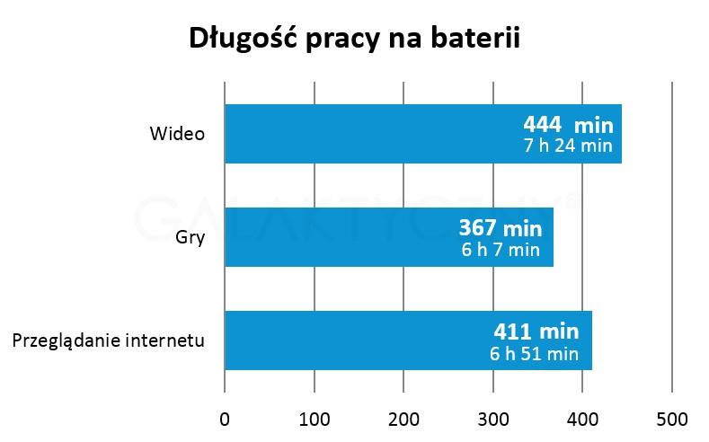 Bateria w Galaxy Tab 4 7.0