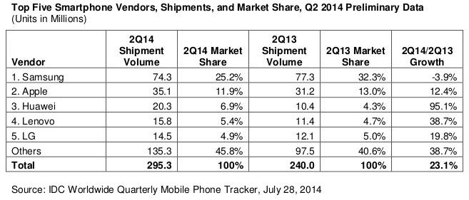 Top 5 producentów smartfonów na świecie