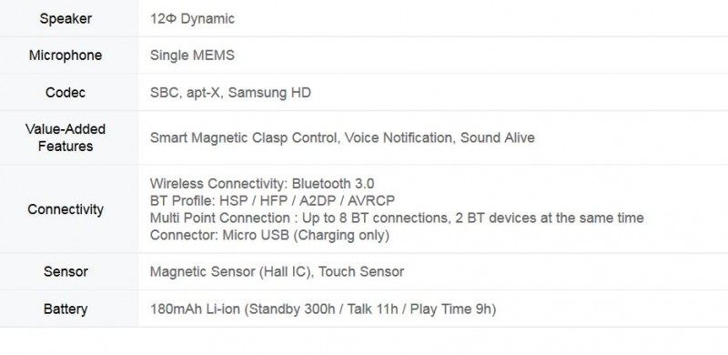 Specyfikacja Samsunga Gear Circle