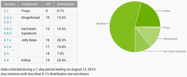 Podział rynku Androida w sierpniu 2014 / fot. developer.android.com