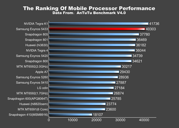 Samsung Galaxy Note 4 w AnTuTu