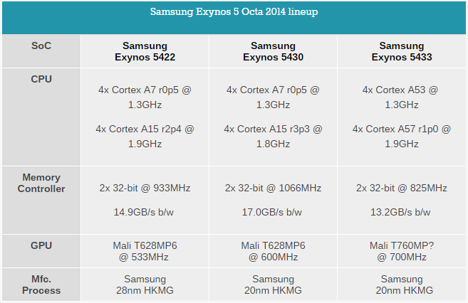 Seria Samsung Exynos 5 Octa 2014