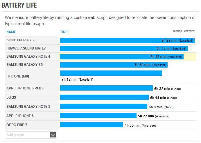 Czas pracy na baterii w Galaxy Note 4