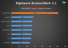 note-4-browsermark