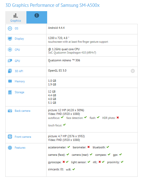 Samsung Galaxy A5 w benchmarku