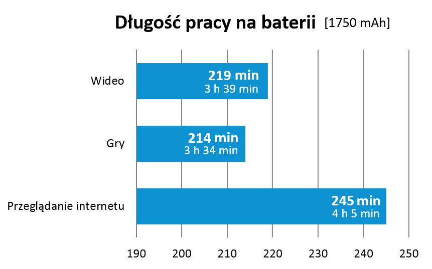 insignia-500-bateria-1750-mah-wykres