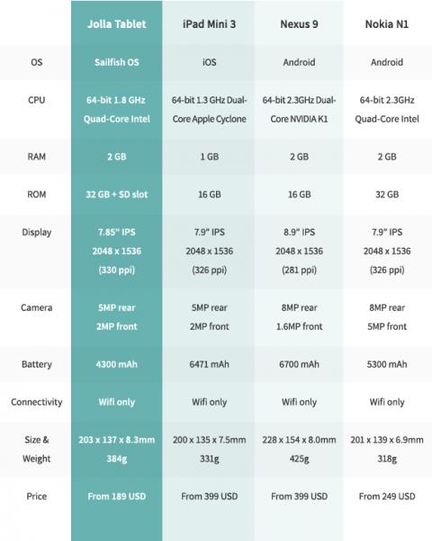 Porównanie spedyfikacji Jolla Tablet z innymi urządzeniami