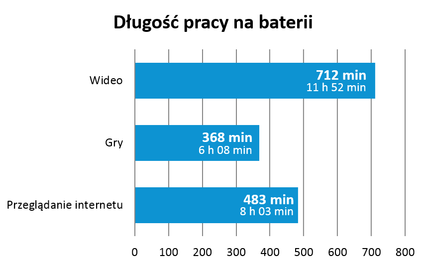 tablet-lenovo-yoga-2-wykres-bateria