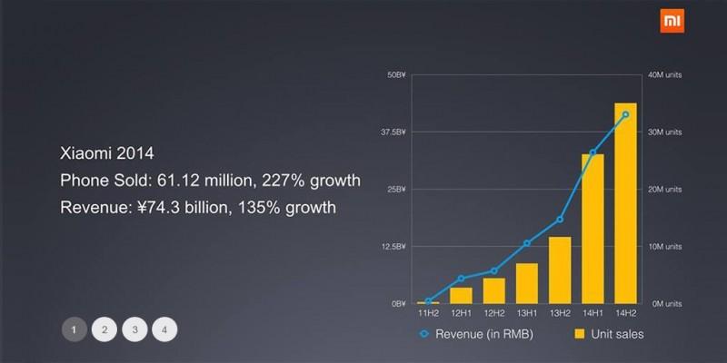 Sprzedaż smartfonów Xiaomi w 2014 roku / fot. Xiaomi