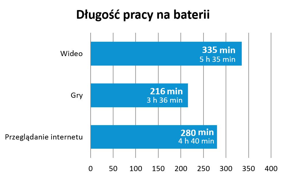 infinity-3g-bateria-wykres