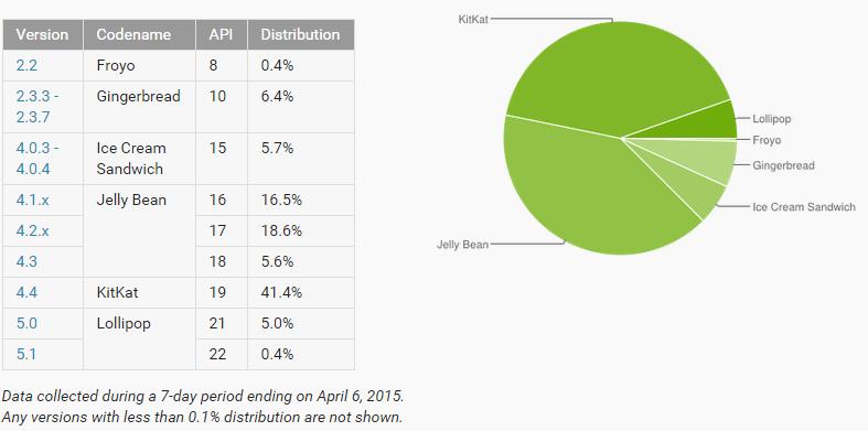 Statystyka Android