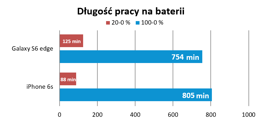 iphone-6s-recenzja-bateria-wykres
