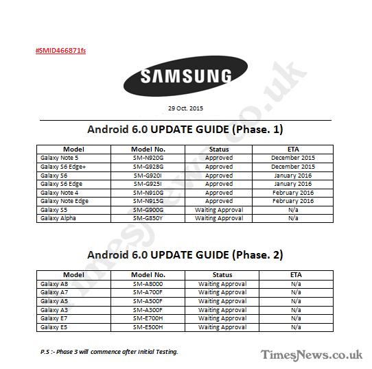 Smartfony Samsung - aktualizacja do Marshmallow / fot. Times News