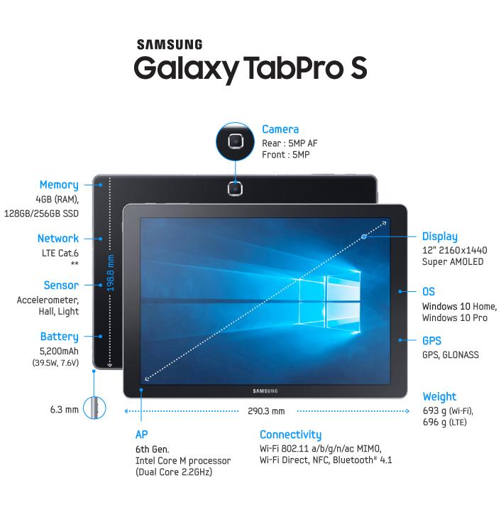 Samsung Galaxy TabPro S - specyfikacja / fot. Samsung