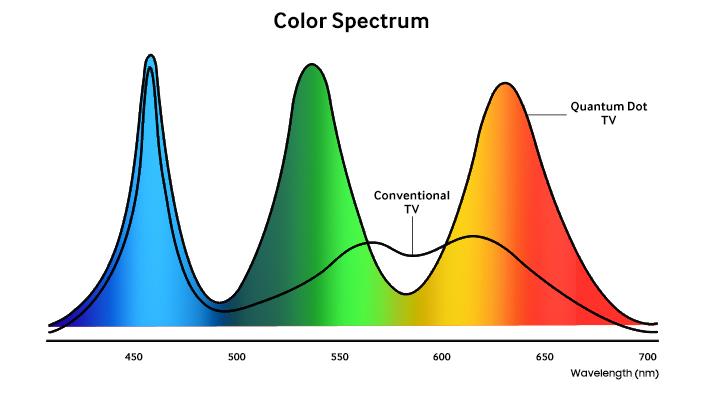 Szerokie spektrum kolorów / fot. Samsung