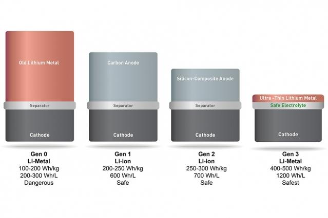 Porównanie ogniw zbudowanych w różnych technologiach