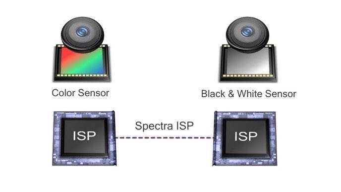 Dwa sensory - kolorowy po prawej i czarno-biały po lewej / fot. Qualcomm