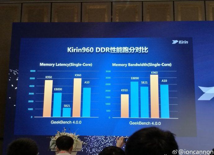 Kirin 960 - DDR / fot. playfuldroid