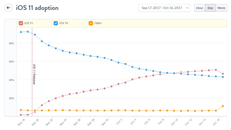 ios-11-aktualizacja-dane